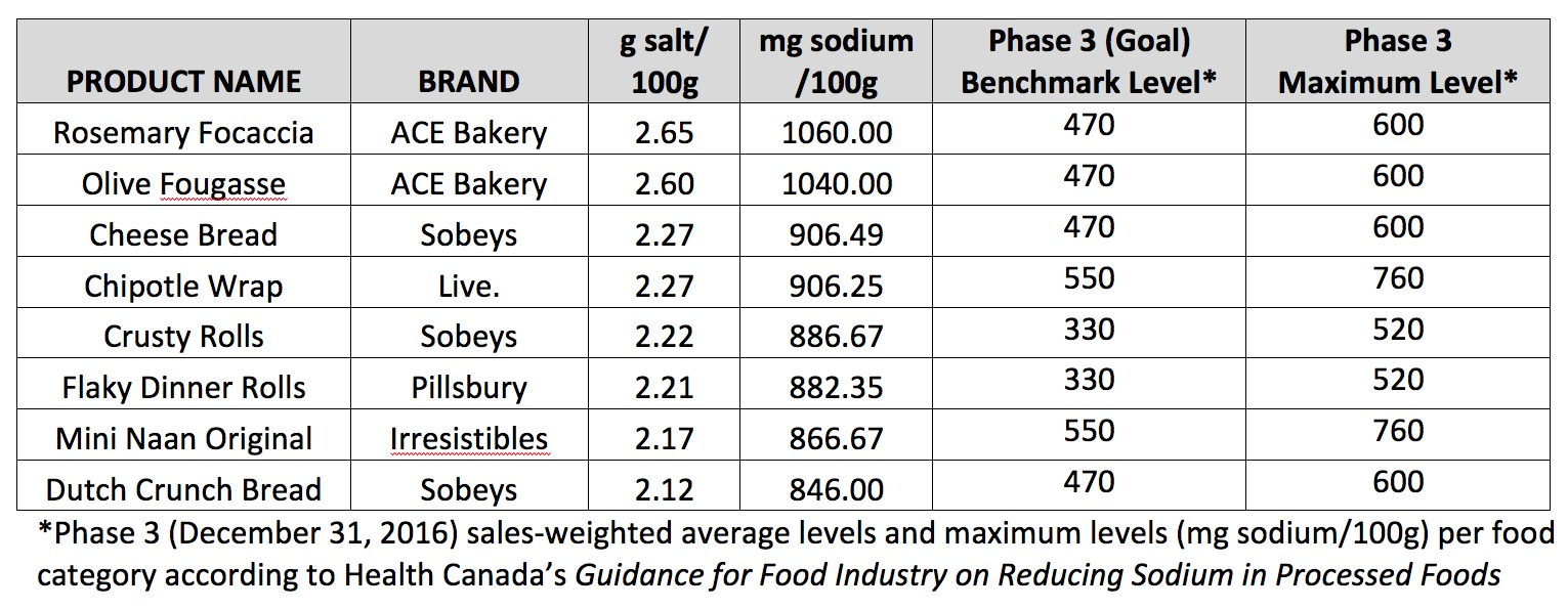 Salt Content of Canadian Breads