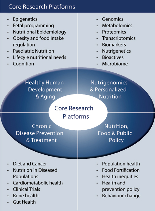 Core Research Platforms
