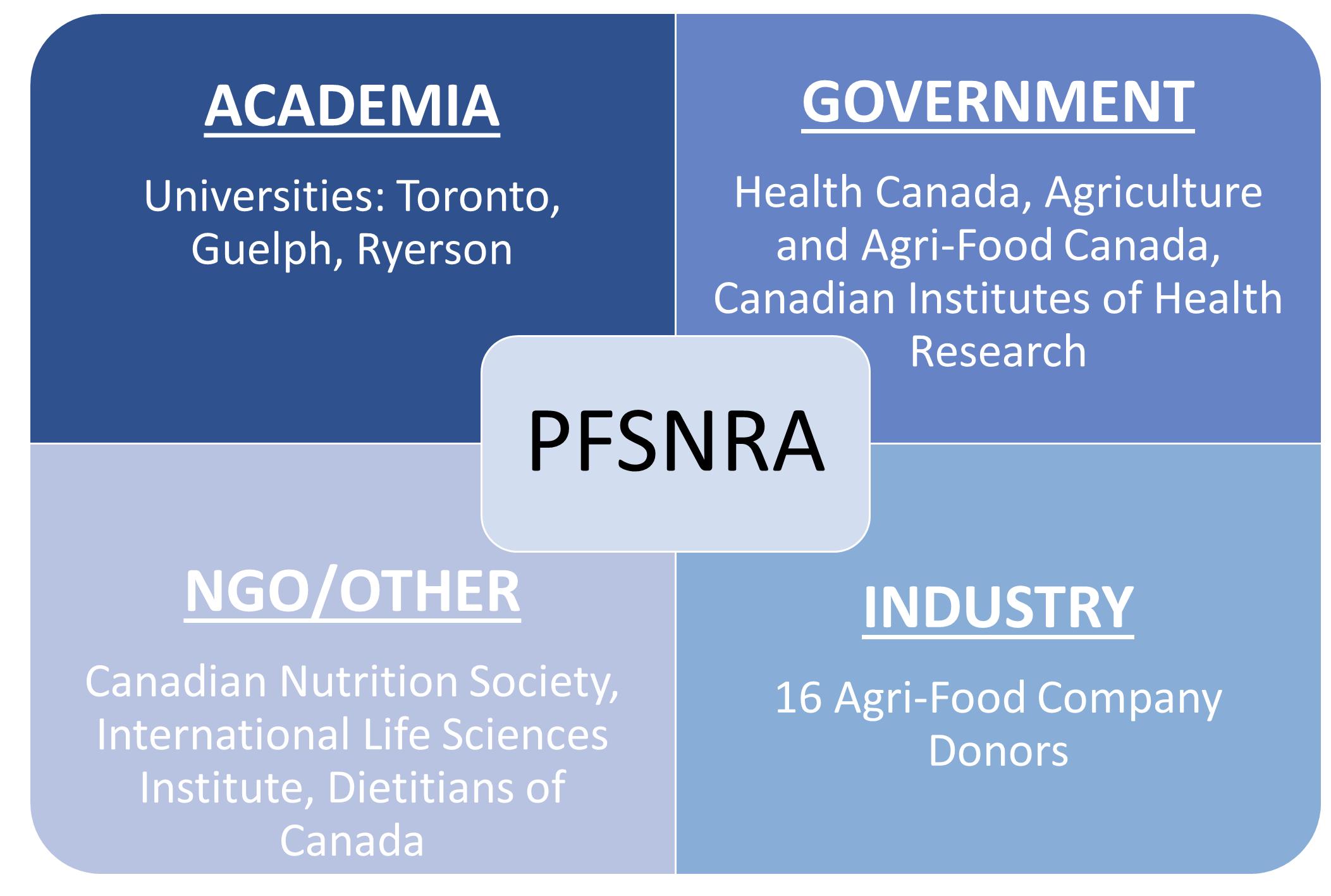 PFSNRA Structure